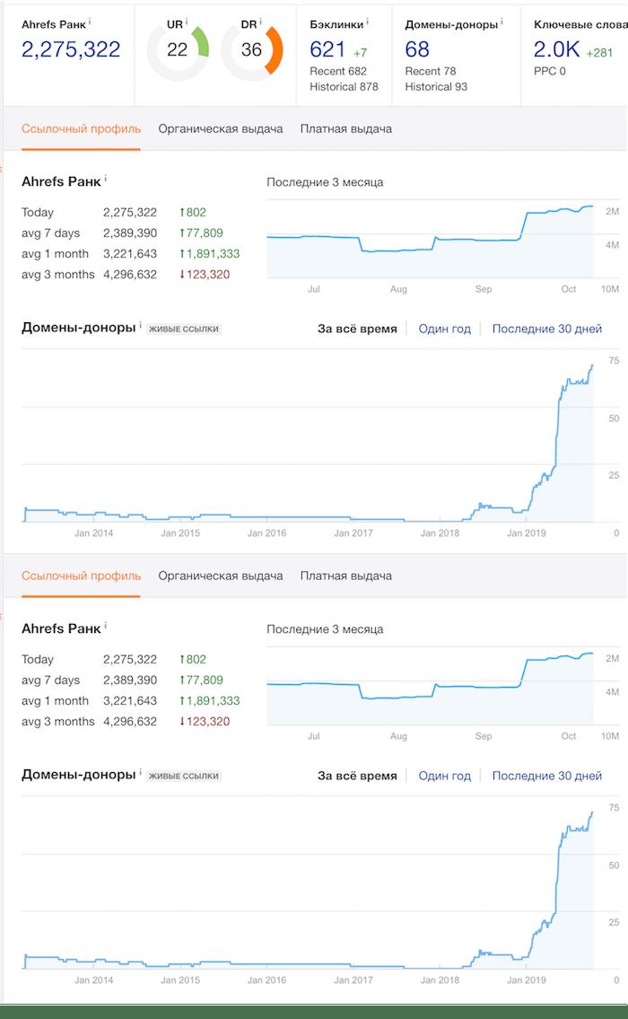 скрин динамики роста позиций и ссылок